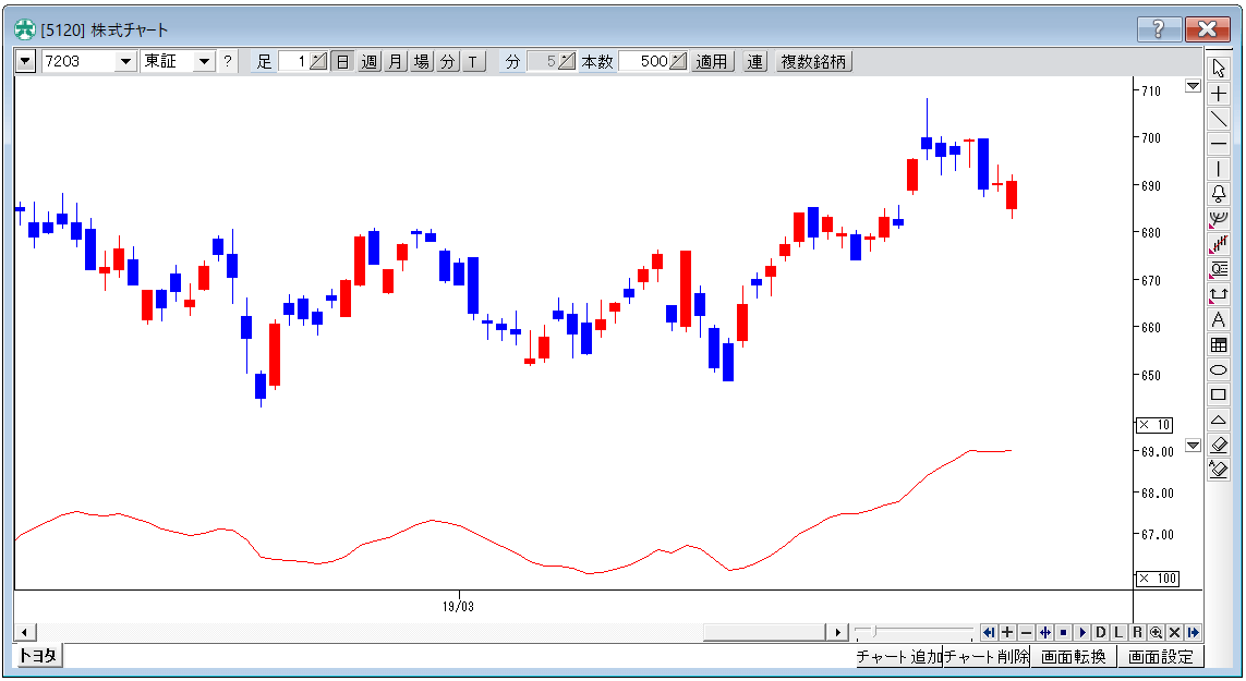 EMA(Exponential Moving Average)
